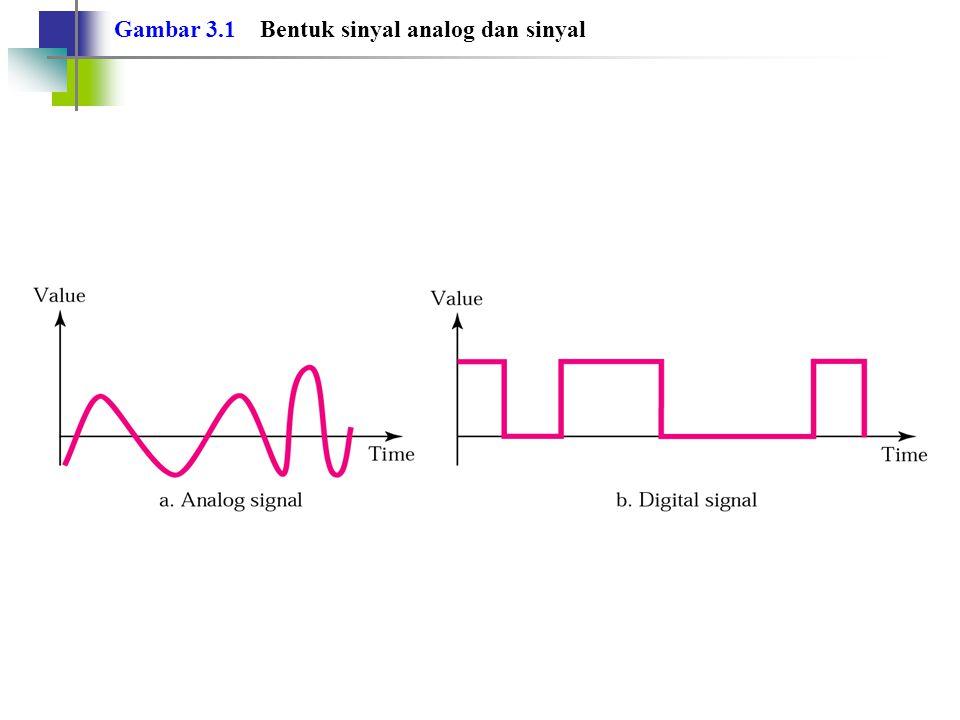Gambar 3.1 Bentuk sinyal analog dan sinyal