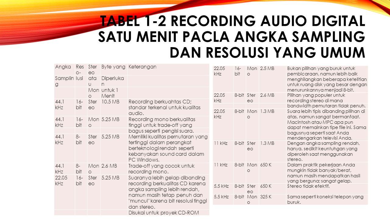 TABEL 1‑2 Recording audio digital satu menit pacla angka sampling dan resolusi yang umum