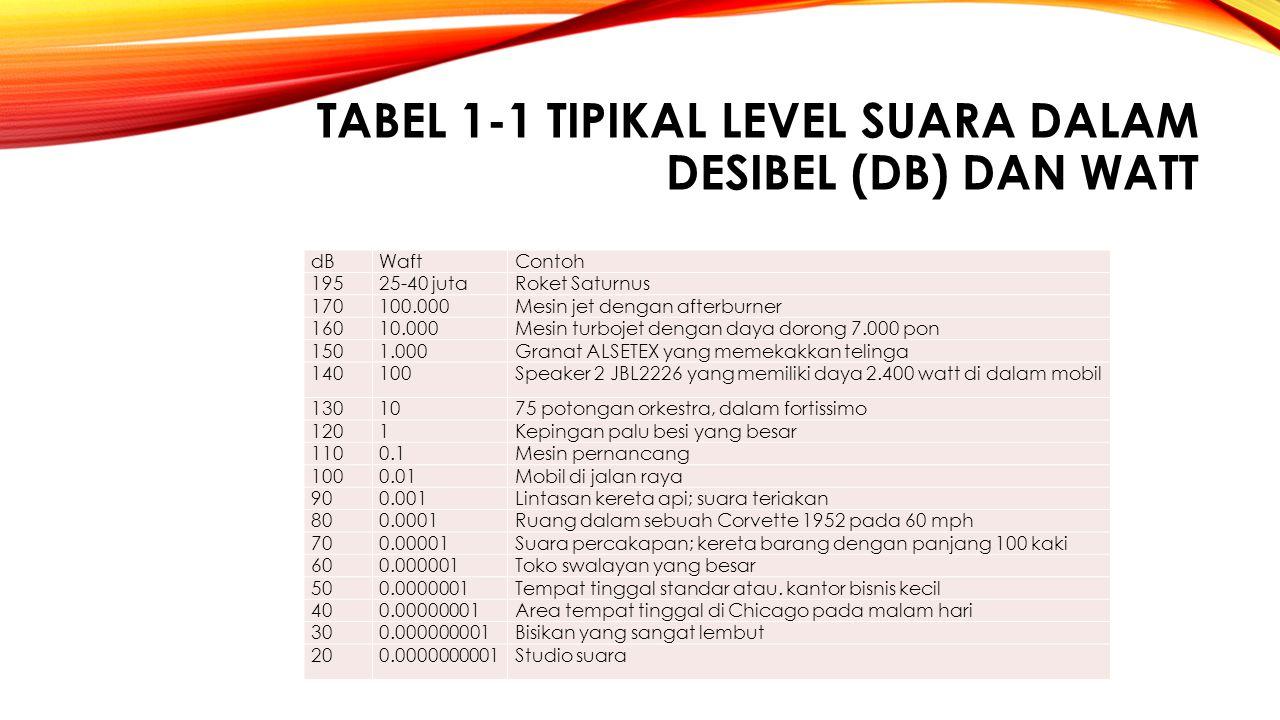 TABEL 1‑1 Tipikal level suara dalam desibel (dB) dan watt