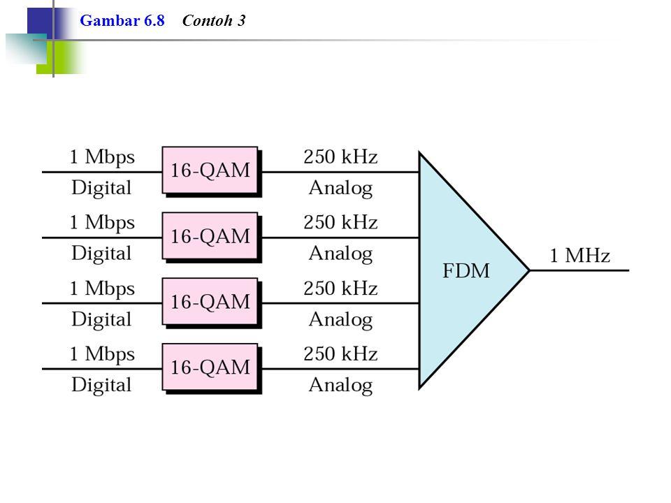Gambar 6.8 Contoh 3