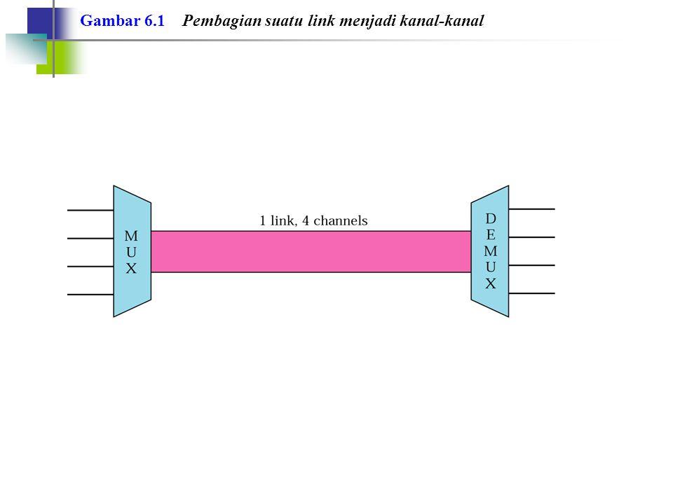 Gambar 6.1 Pembagian suatu link menjadi kanal-kanal