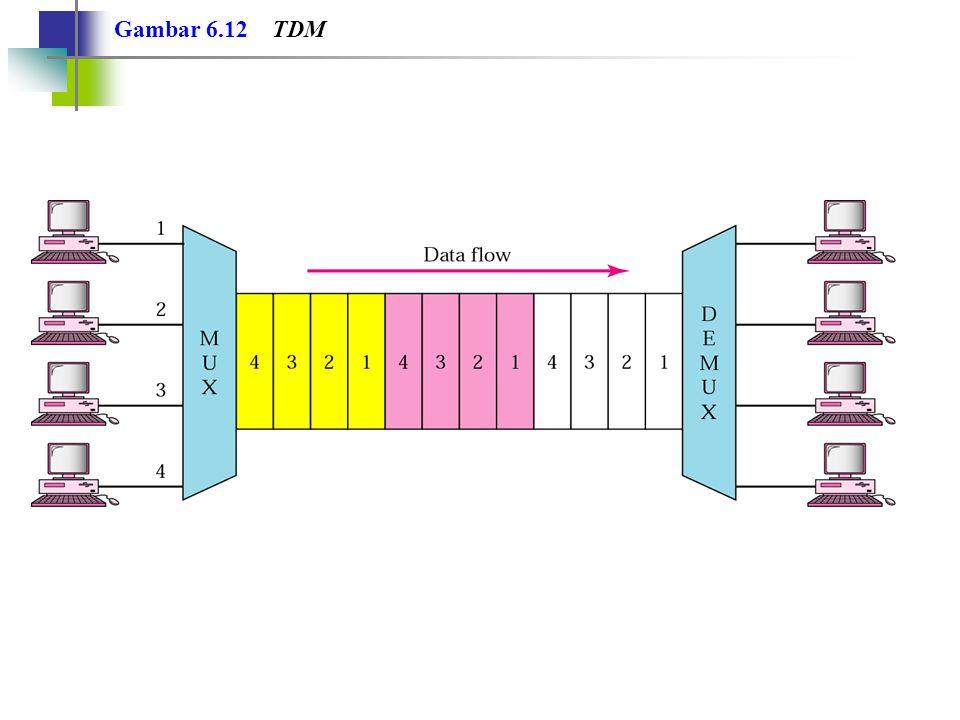 Gambar 6.12 TDM