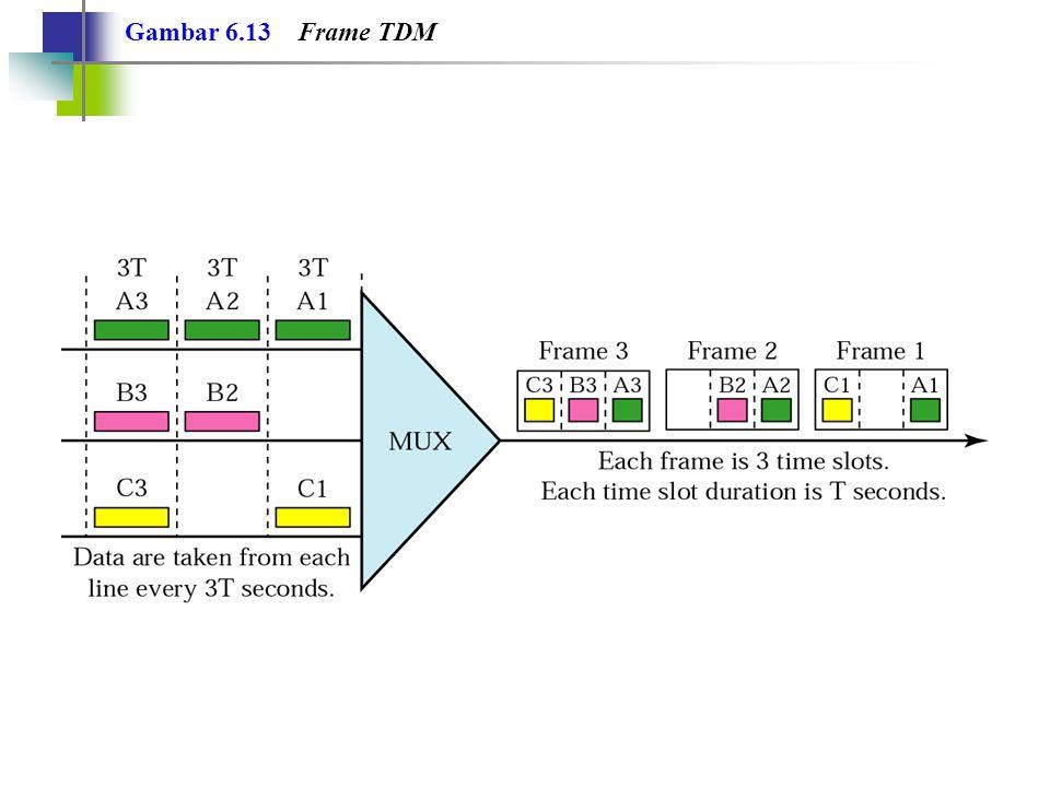 Gambar 6.13 Frame TDM