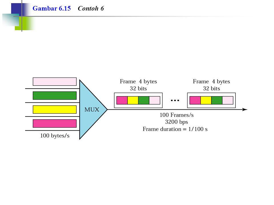 Gambar 6.15 Contoh 6