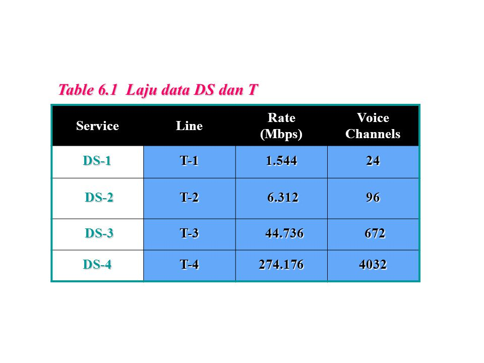 Table 6.1 Laju data DS dan T Service Line Rate (Mbps) Voice Channels