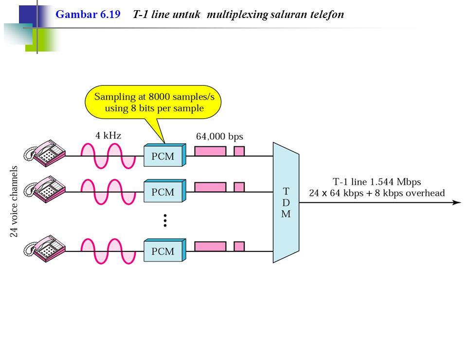 Gambar 6.19 T-1 line untuk multiplexing saluran telefon