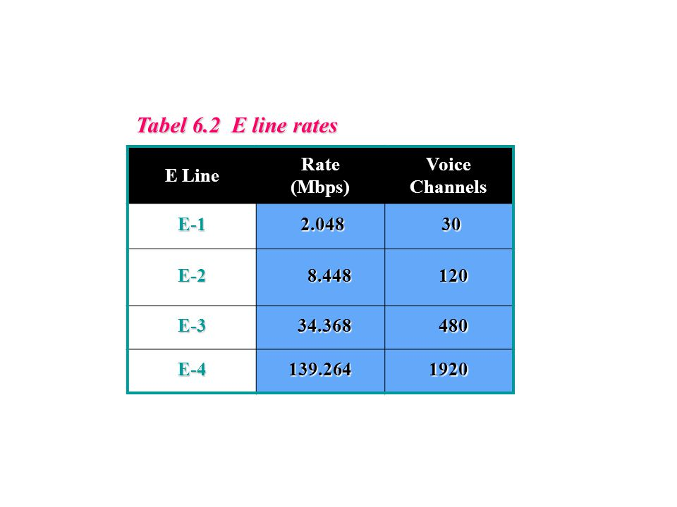 Tabel 6.2 E line rates E Line Rate (Mbps) Voice Channels E-1 2.048 30