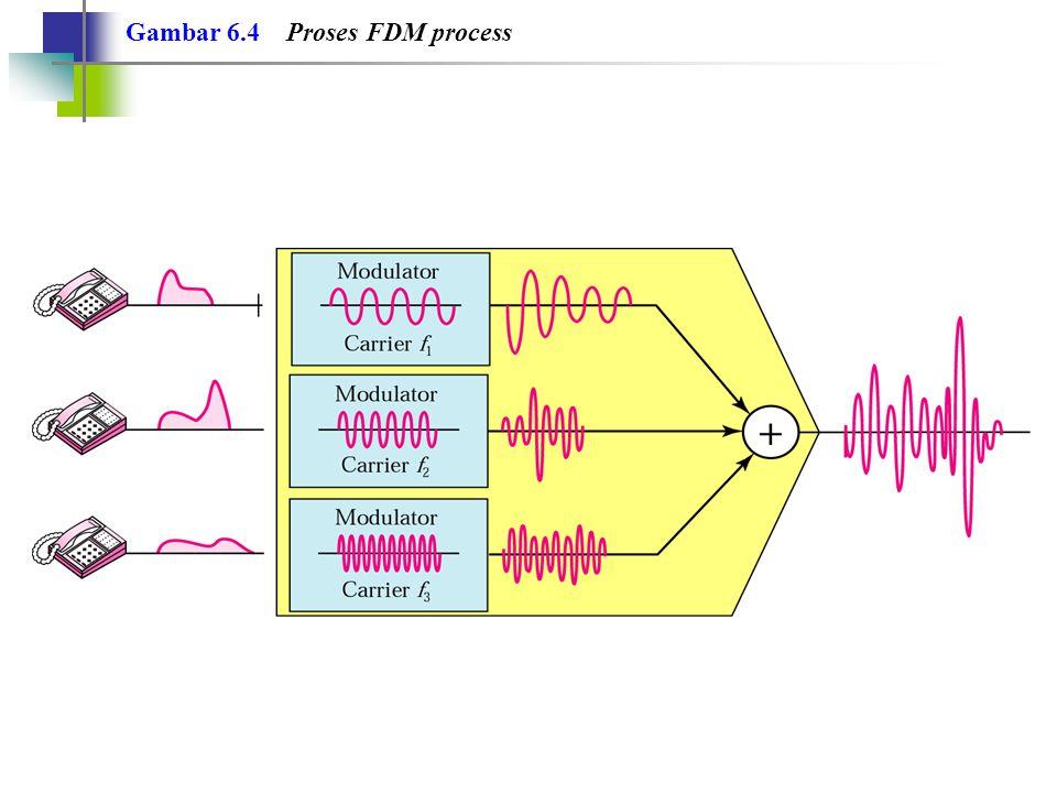 Gambar 6.4 Proses FDM process