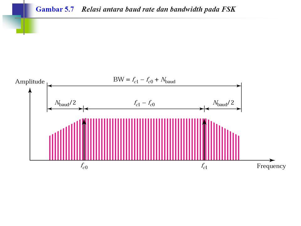 Gambar 5.7 Relasi antara baud rate dan bandwidth pada FSK