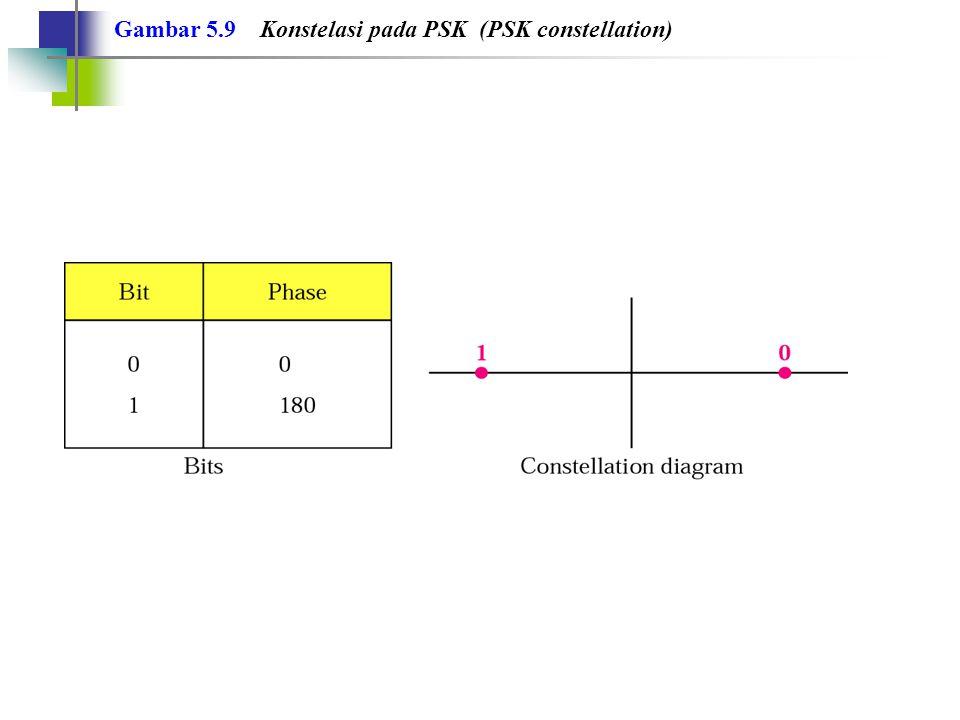 Gambar 5.9 Konstelasi pada PSK (PSK constellation)