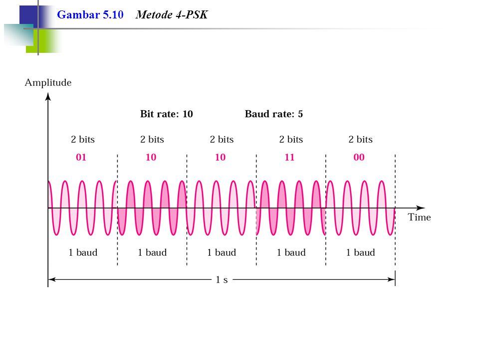 Gambar 5.10 Metode 4-PSK