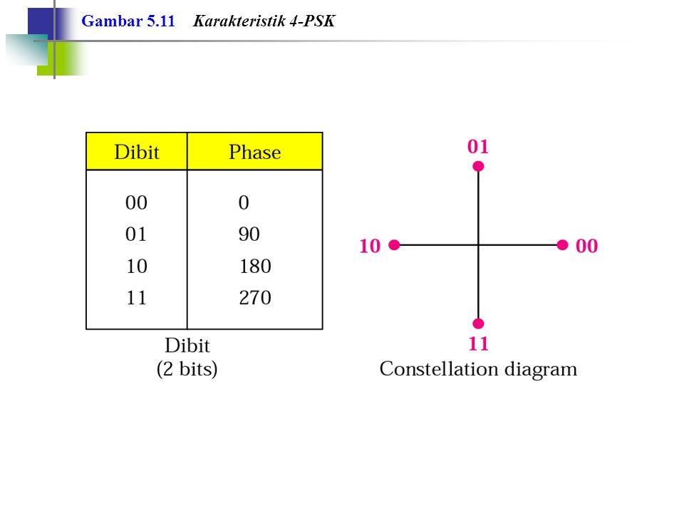 Gambar 5.11 Karakteristik 4-PSK