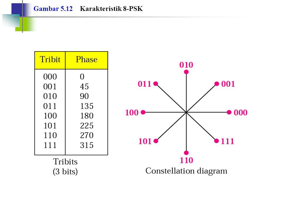 Gambar 5.12 Karakteristik 8-PSK