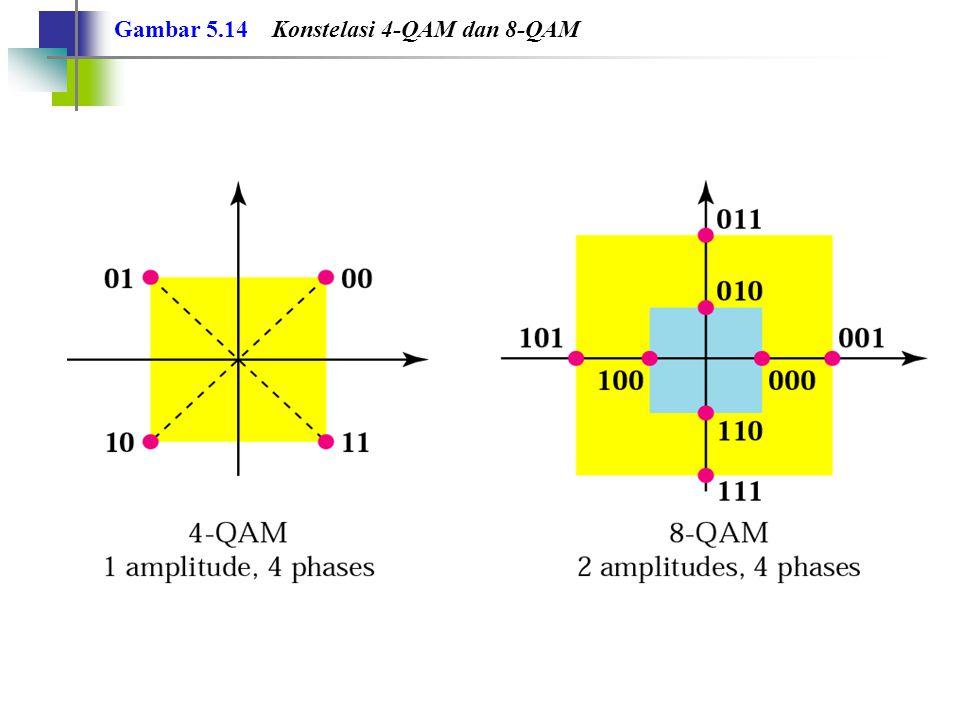Gambar 5.14 Konstelasi 4-QAM dan 8-QAM