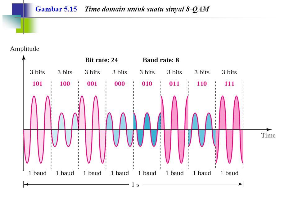 Gambar 5.15 Time domain untuk suatu sinyal 8-QAM
