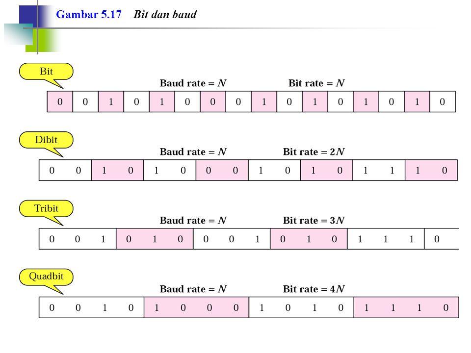 Gambar 5.17 Bit dan baud