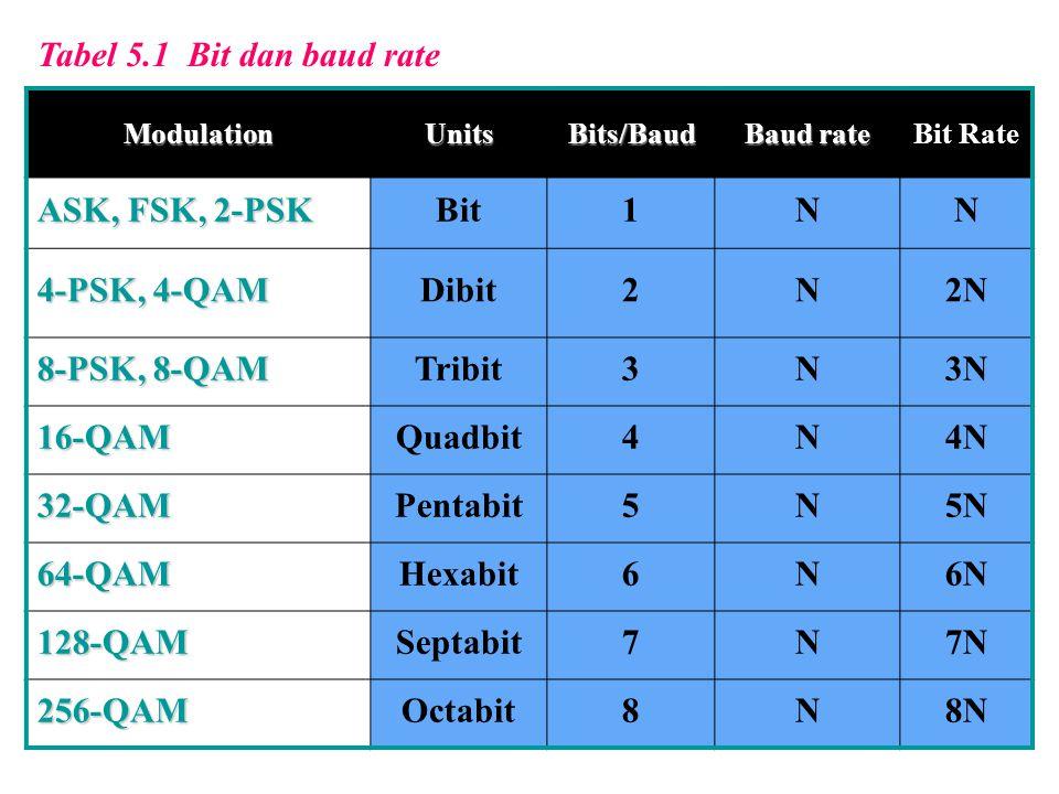 Tabel 5.1 Bit dan baud rate ASK, FSK, 2-PSK Bit 1 N 4-PSK, 4-QAM Dibit