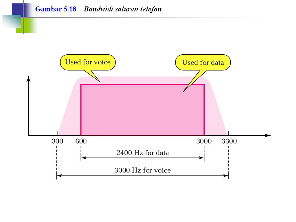 Gambar 5.18 Bandwidt saluran telefon