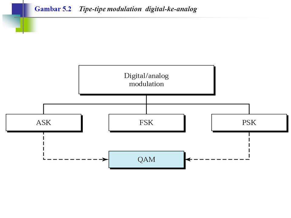 Gambar 5.2 Tipe-tipe modulation digital-ke-analog