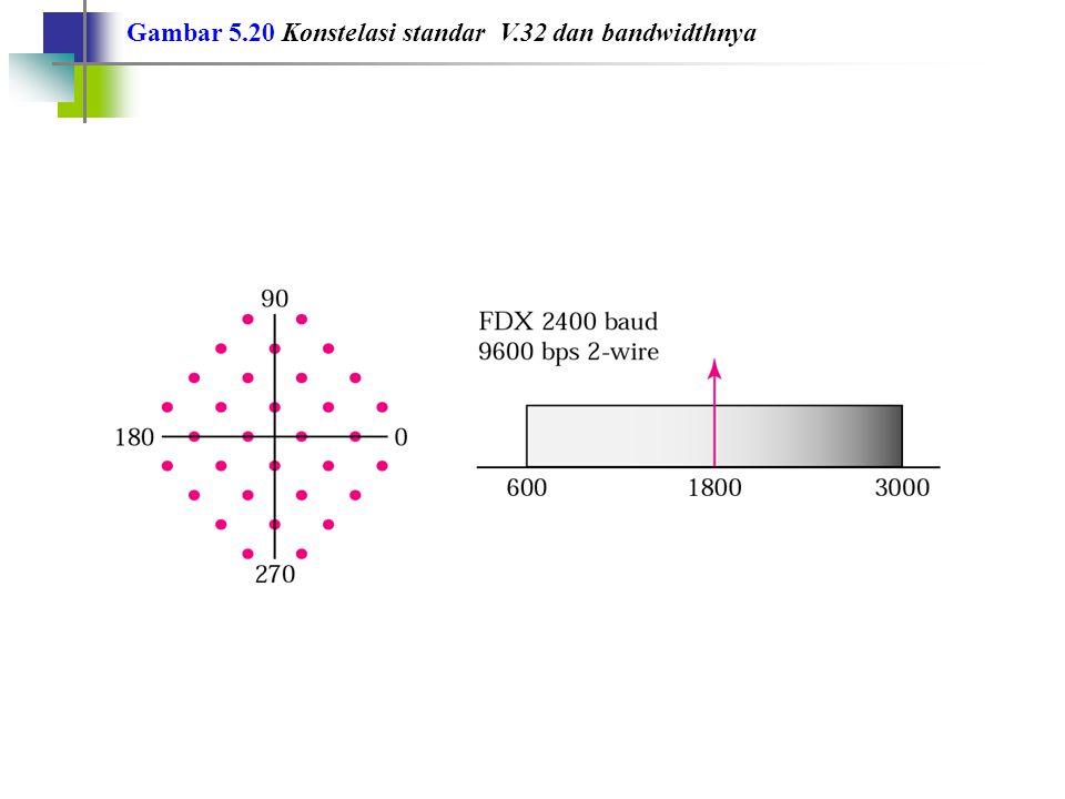 Gambar 5.20 Konstelasi standar V.32 dan bandwidthnya