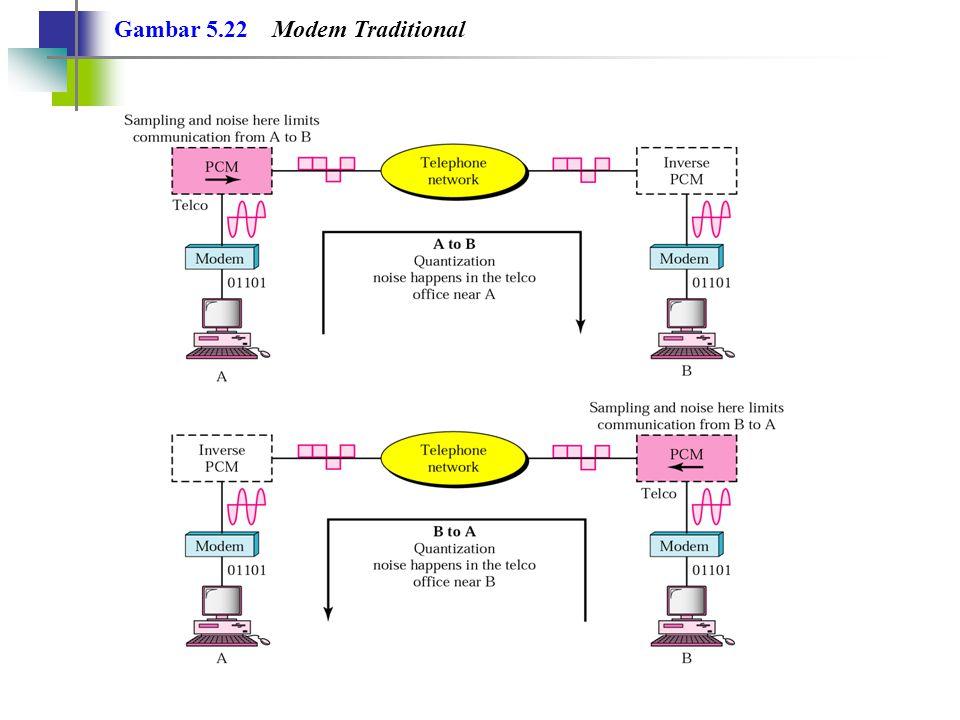 Gambar 5.22 Modem Traditional