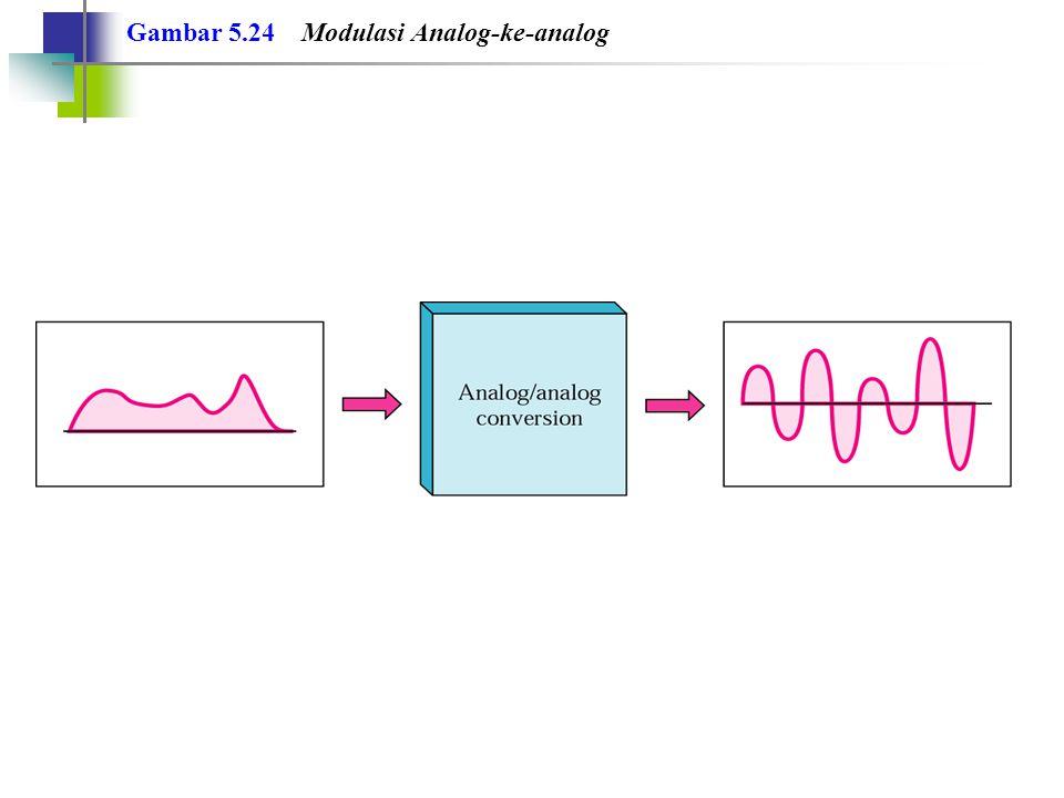 Gambar 5.24 Modulasi Analog-ke-analog