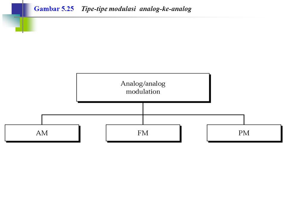 Gambar 5.25 Tipe-tipe modulasi analog-ke-analog