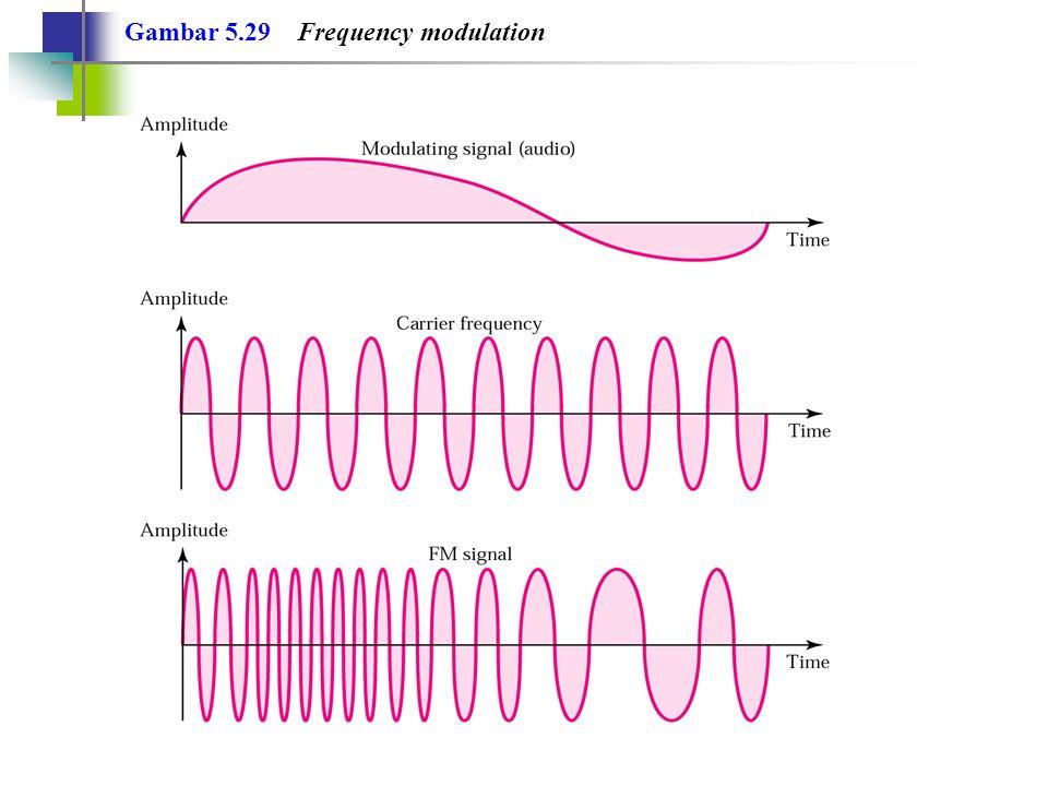 Gambar 5.29 Frequency modulation