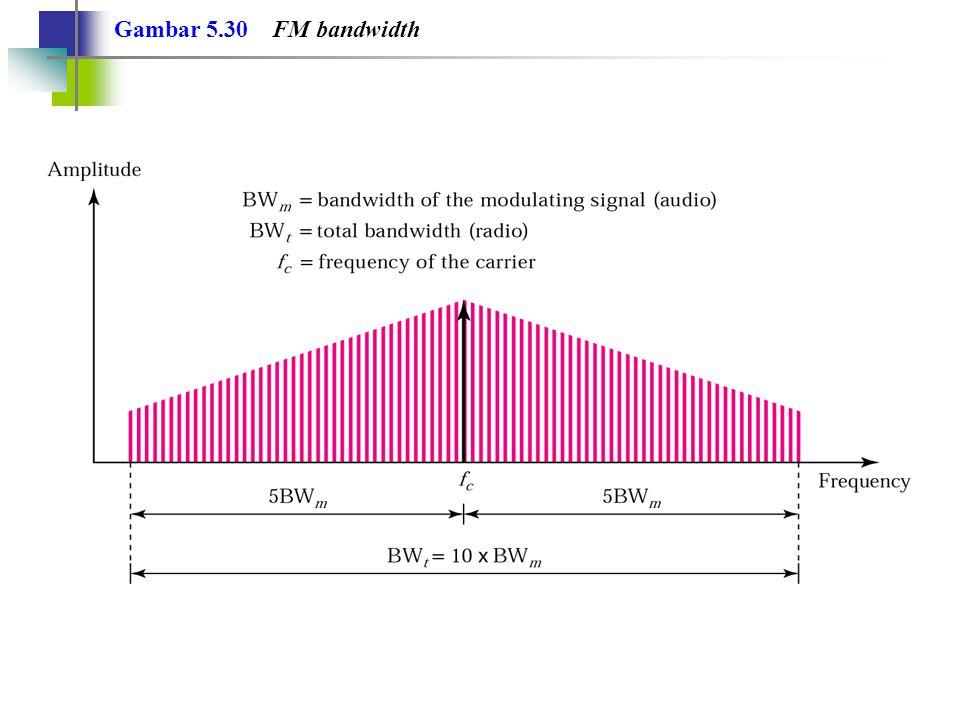 Gambar 5.30 FM bandwidth
