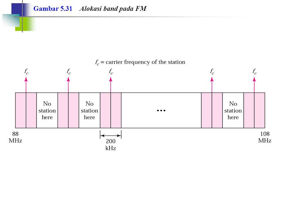 Gambar 5.31 Alokasi band pada FM