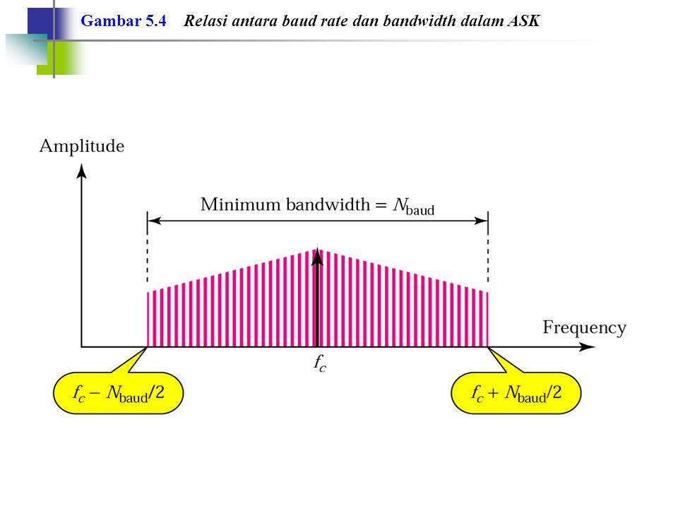 Gambar 5.4 Relasi antara baud rate dan bandwidth dalam ASK
