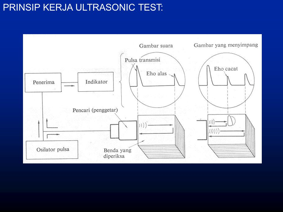 PRINSIP KERJA ULTRASONIC TEST: