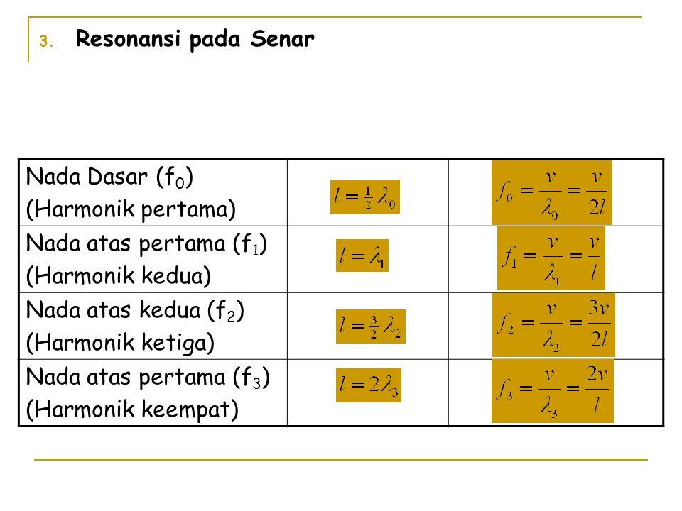 Resonansi pada Senar Nada Dasar (f0) (Harmonik pertama) Nada atas pertama (f1) (Harmonik kedua) Nada atas kedua (f2)