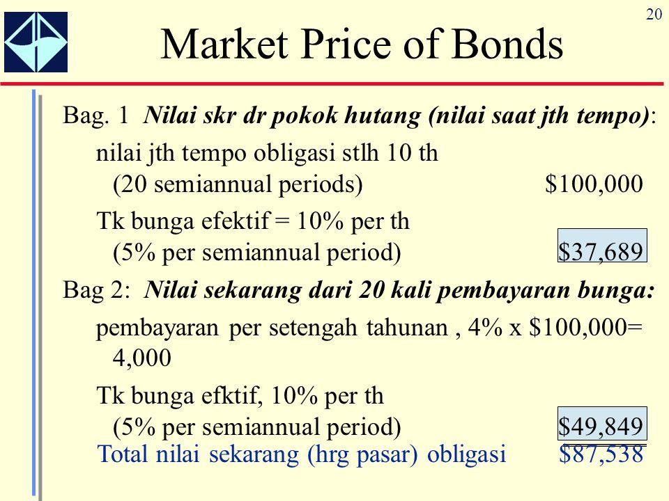 Market Price of Bonds Bag. 1 Nilai skr dr pokok hutang (nilai saat jth tempo):