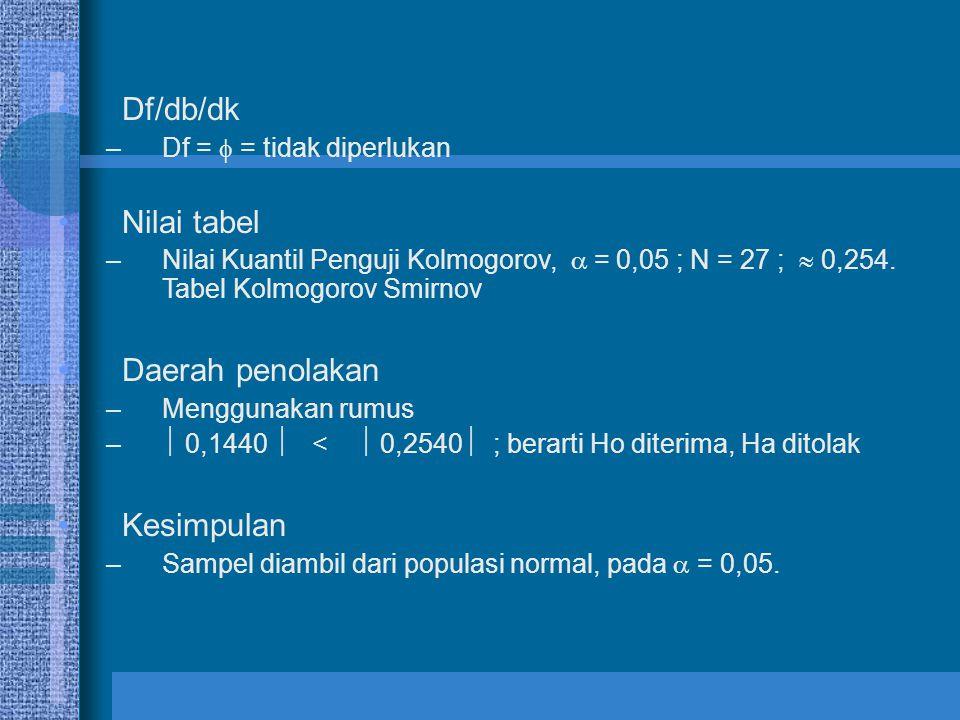 Df/db/dk Nilai tabel Daerah penolakan Kesimpulan