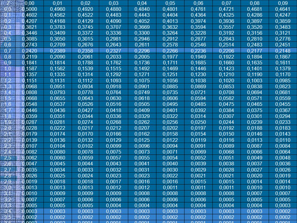 Z 0,00. 0,01. 0,02. 0,03. 0,04. 0,05. 0,06. 0,07. 0,08. 0,09. 0,0. 0,5000. 0,4960. 0,4920.