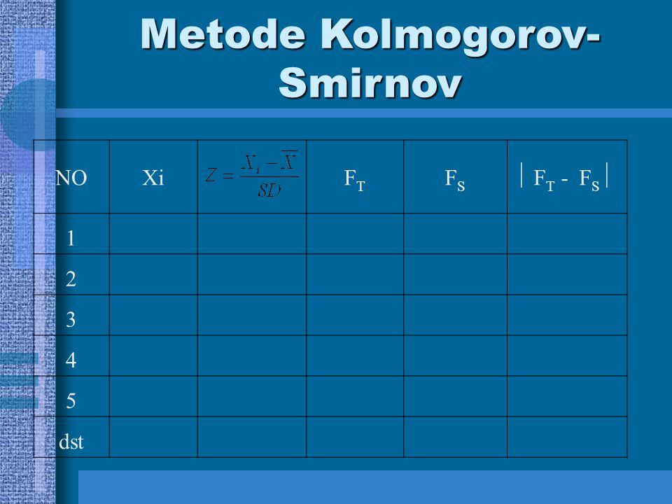 Metode Kolmogorov-Smirnov