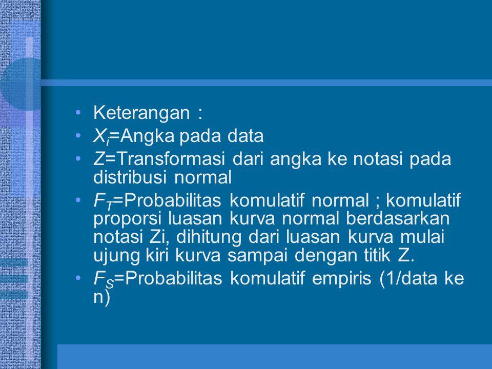 Keterangan : Xi=Angka pada data. Z=Transformasi dari angka ke notasi pada distribusi normal.