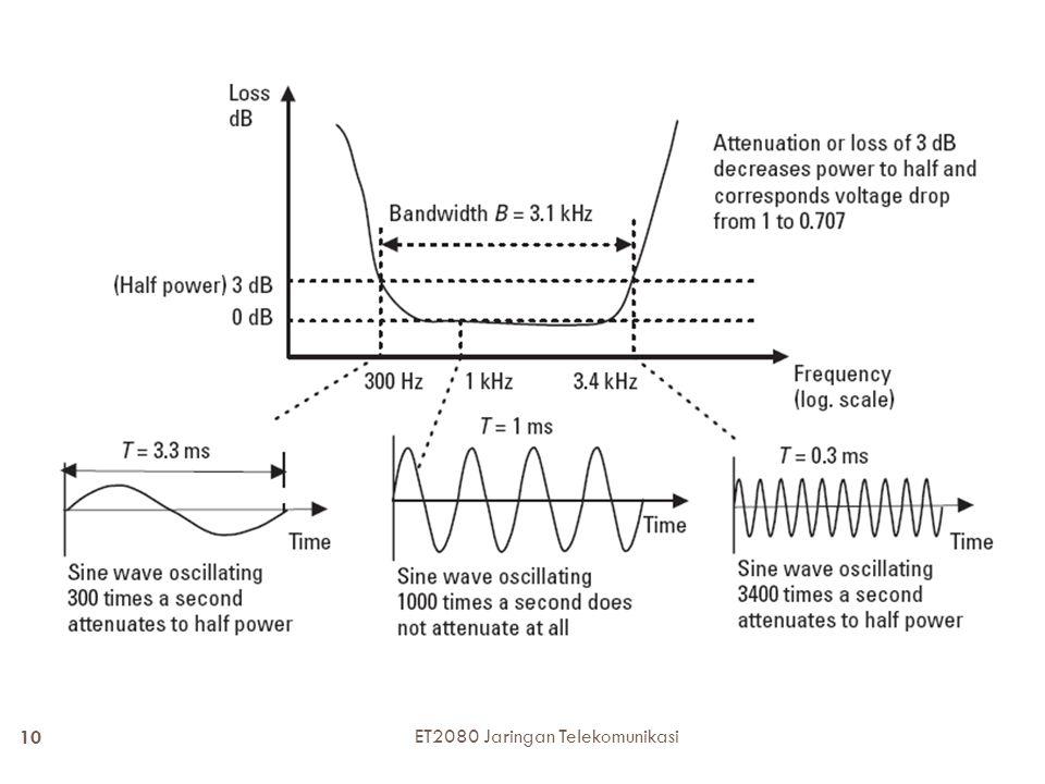 ET2080 Jaringan Telekomunikasi