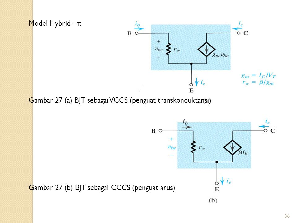 Model Hybrid - π Gambar 27 (a) BJT sebagai VCCS (penguat transkonduktansi) Gambar 27 (b) BJT sebagai CCCS (penguat arus)