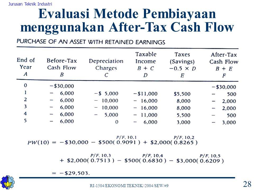 Evaluasi Metode Pembiayaan menggunakan After-Tax Cash Flow