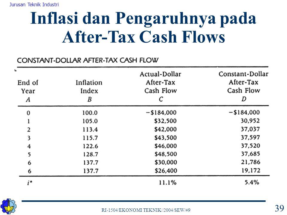 Inflasi dan Pengaruhnya pada After-Tax Cash Flows