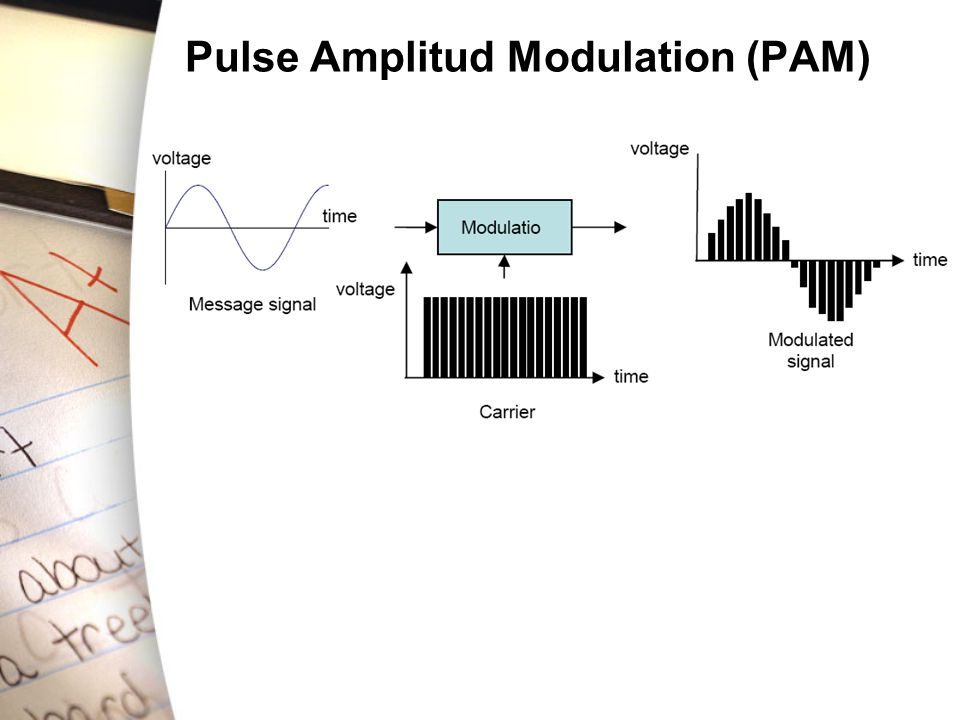 Pulse Amplitud Modulation (PAM)