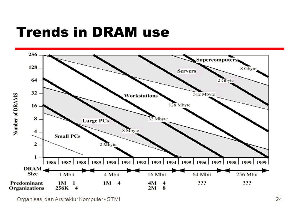 Trends in DRAM use Organisasi dan Arsitektur Komputer - STMI