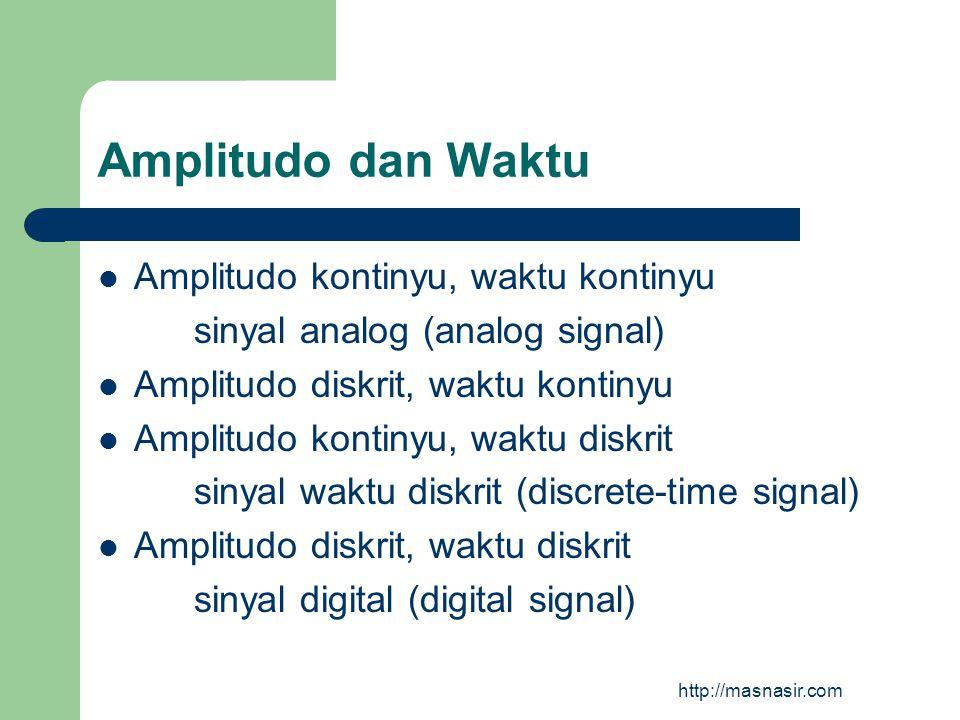 Amplitudo dan Waktu Amplitudo kontinyu, waktu kontinyu