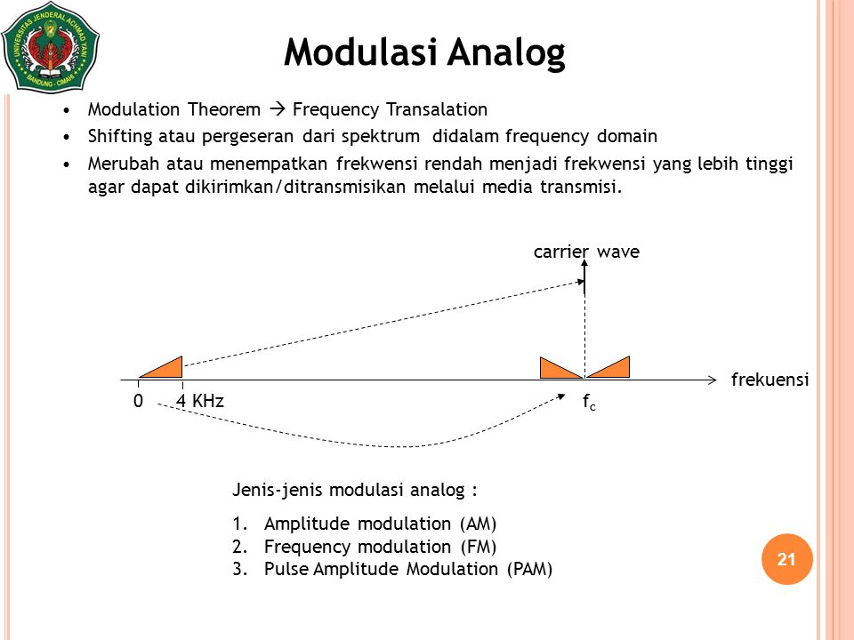Modulasi Analog Modulation Theorem  Frequency Transalation