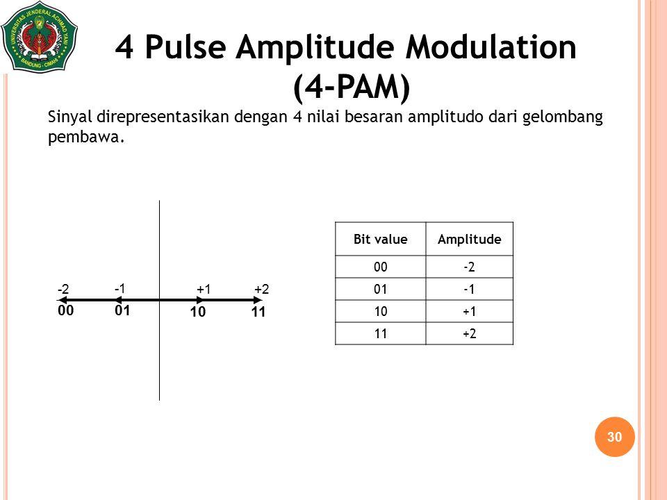 4 Pulse Amplitude Modulation