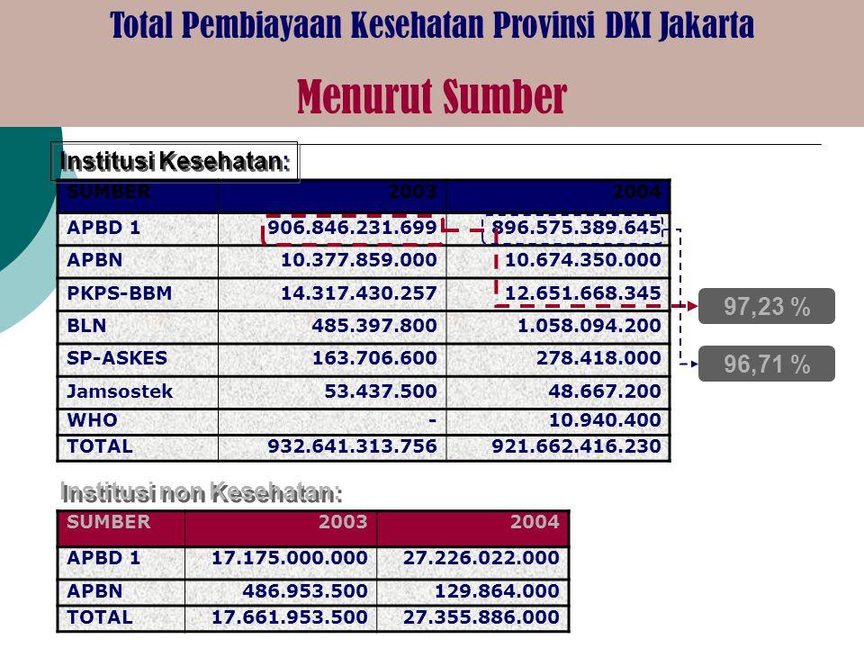 Total Pembiayaan Kesehatan Provinsi DKI Jakarta