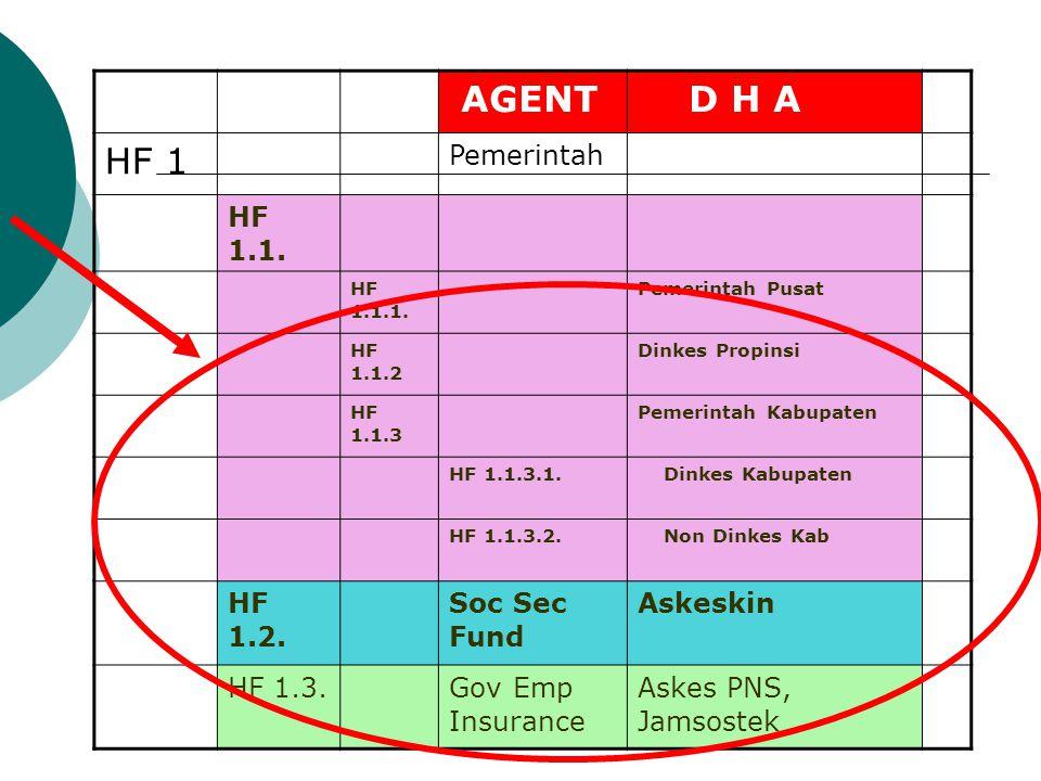 AGENT D H A HF 1 Pemerintah HF 1.1. HF 1.2. Soc Sec Fund Askeskin