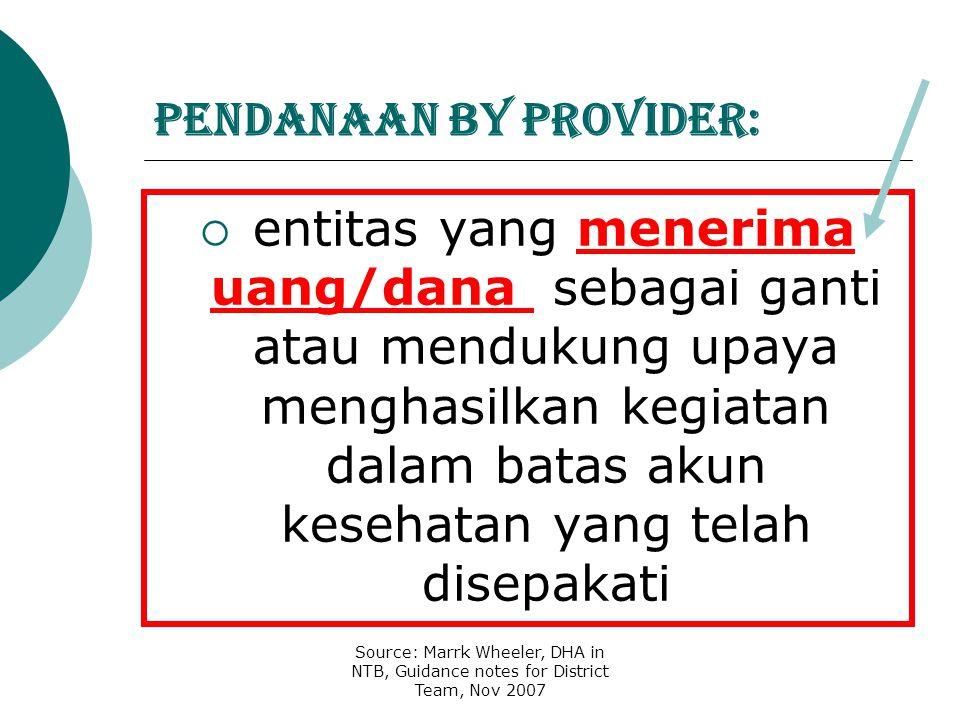 Pendanaan by provider: